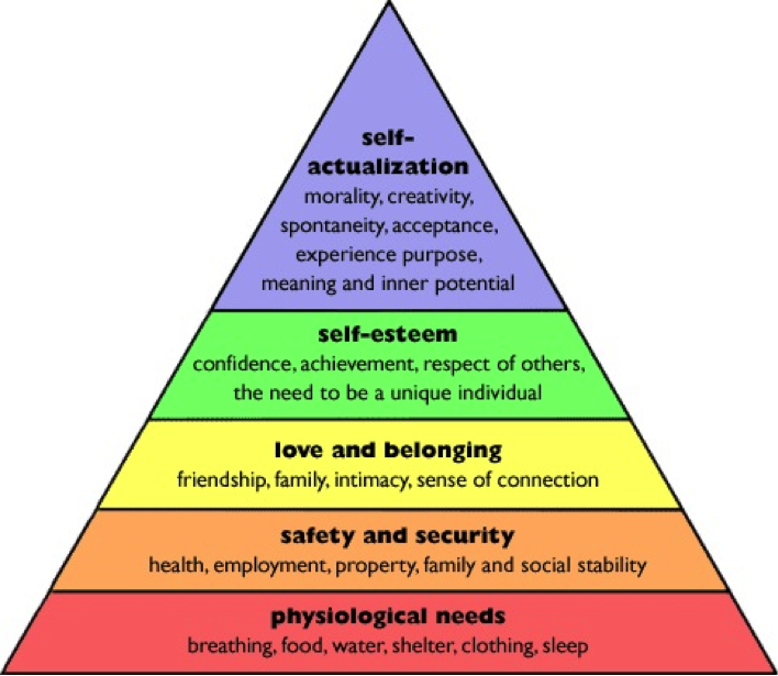 Maslov's Hierarchy of Needs Graphic